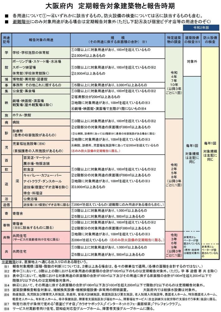 特建の対象物表1